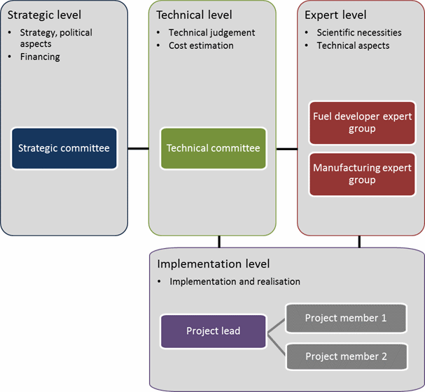 Flow chart of project