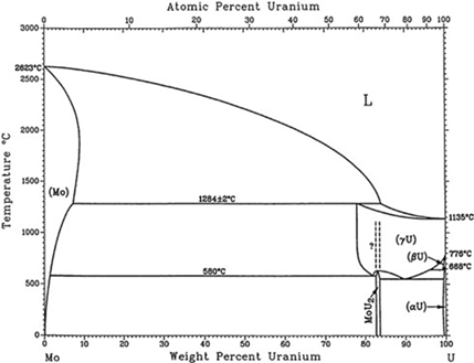 UMo phase diagram